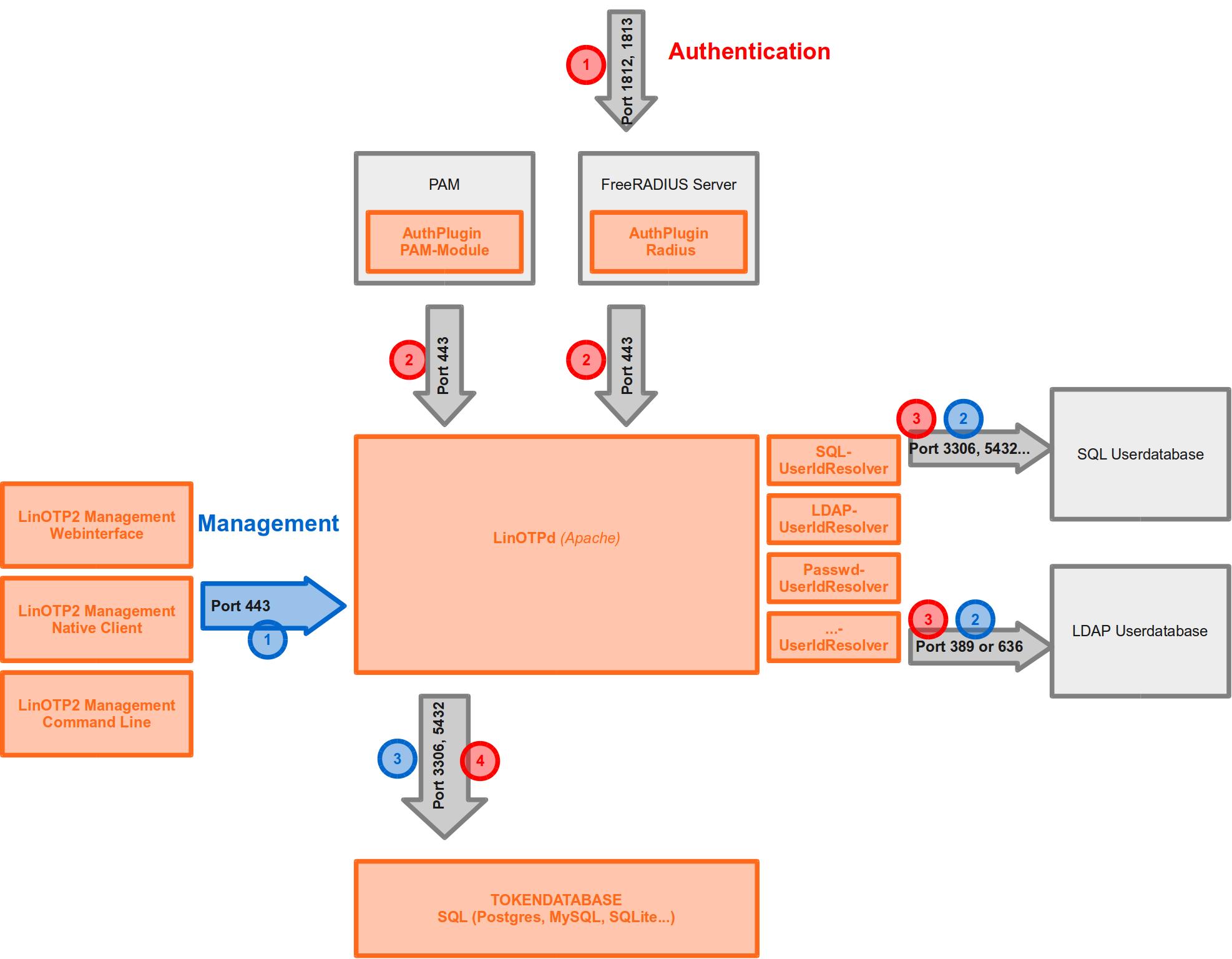 2  Checklist — LinOTP 2 10 6 documentation
